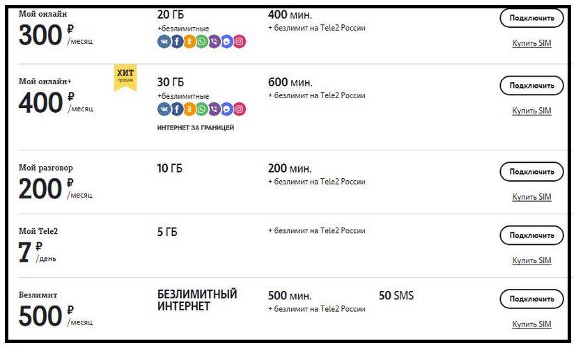 Выгодные Теле2 тарифы Новосибирск: основные тарифы